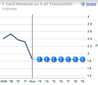 US Bancorp Card Revenue as Percent of Transaction Volume